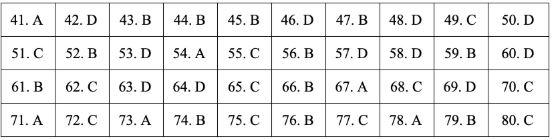 Gợi ý đáp án đề thi môn Địa lý tốt nghiệp THPT quốc gia năm 2019 tất cả 24 mã đề 9
