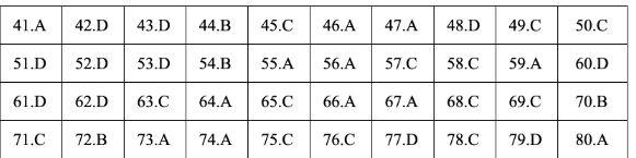 Gợi ý đáp án đề thi môn Địa lý tốt nghiệp THPT quốc gia năm 2019 tất cả 24 mã đề 6