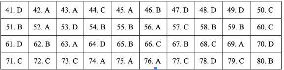 Gợi ý đáp án đề thi môn Địa lý tốt nghiệp THPT quốc gia năm 2019 tất cả 24 mã đề 3