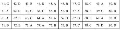 Gợi ý đáp án đề thi môn Địa lý tốt nghiệp THPT quốc gia năm 2019 tất cả 24 mã đề 4