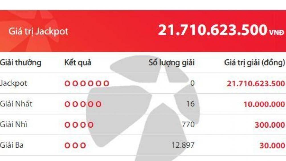 Xổ số Vietlott: Ai là chủ nhân giải Jackpot hơn 21 tỷ đồng hôm qua? 2
