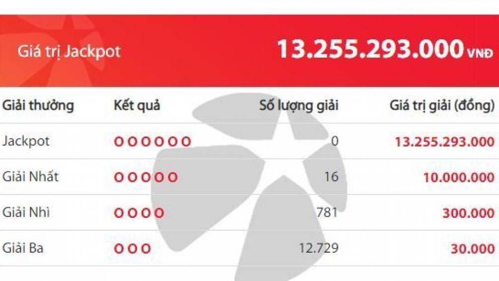 Xổ số Vietlott: Đại gia nào 'ẵm' Jackpot hơn 13 tỷ đồng ngày hôm qua? 2