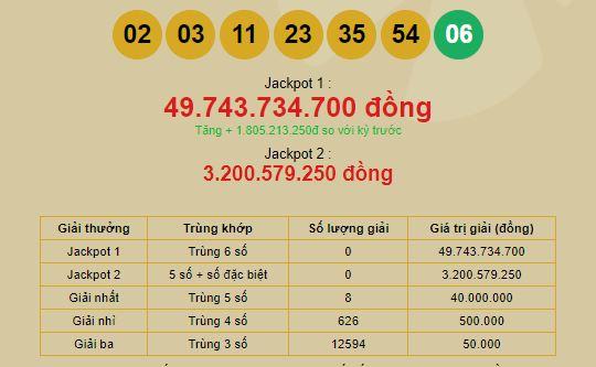 Xổ số Vietlott: 'Đại gia Jackpot' ẵm giải 52 tỷ đồng là ai? 1