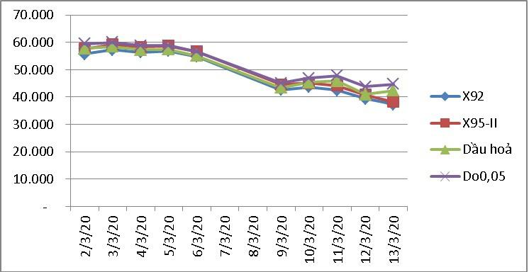 Tin tức xăng dầu mới nhất ngày 15/3: Đồng loạt giảm sâu  1