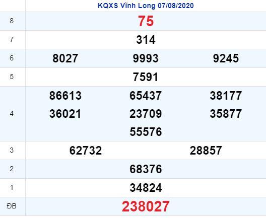 KQXSVL 7/8 - Kết quả xổ số Vĩnh Long hôm nay thứ sáu ngày 7/8/2020 1