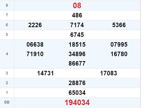 KQXSTN 13/8 - Kết quả xổ số Tây Ninh hôm nay thứ năm ngày 13/8/2020 1