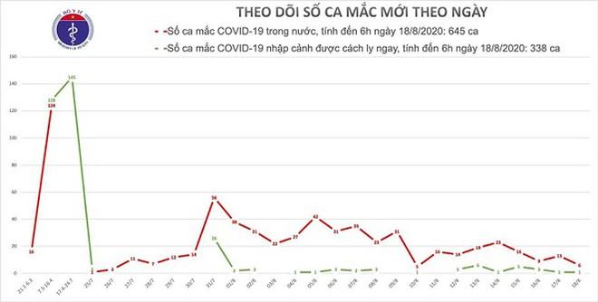 Ca Covid-19 ở Phú Thượng - Tây Hồ được đánh số BN979, ổ dịch tại Hải Dương thêm 2 người mắc 1