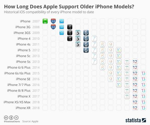 iPhone 5s được hỗ trợ cập nhật iOS nhiều nhất 1