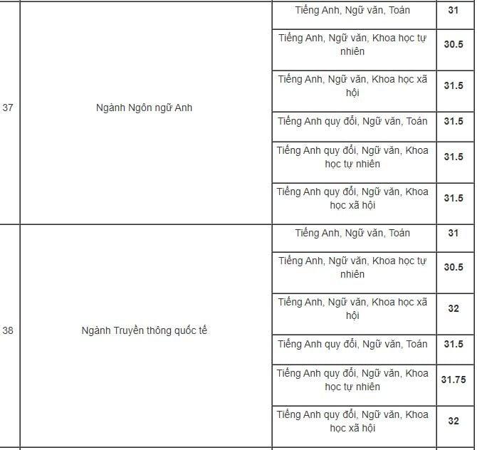 Học viện Báo chí và Tuyên truyền điểm chuẩn cao nhất 34 điểm 10