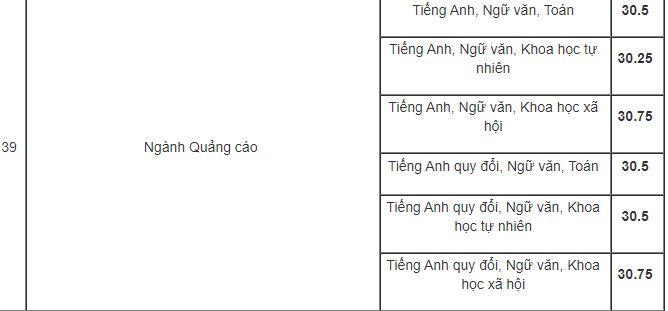 Học viện Báo chí và Tuyên truyền điểm chuẩn cao nhất 34 điểm 11