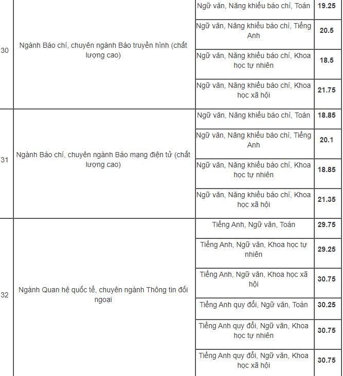 Học viện Báo chí và Tuyên truyền điểm chuẩn cao nhất 34 điểm 7