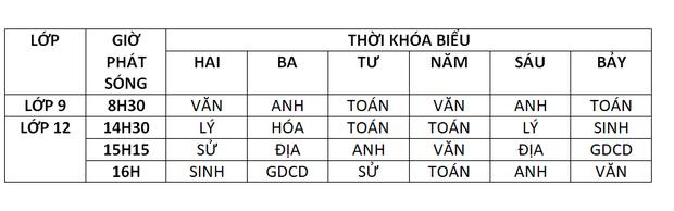 Thông tin mới nhất lịch dạy học trên truyền hình cho HS 63 tỉnh thành 10