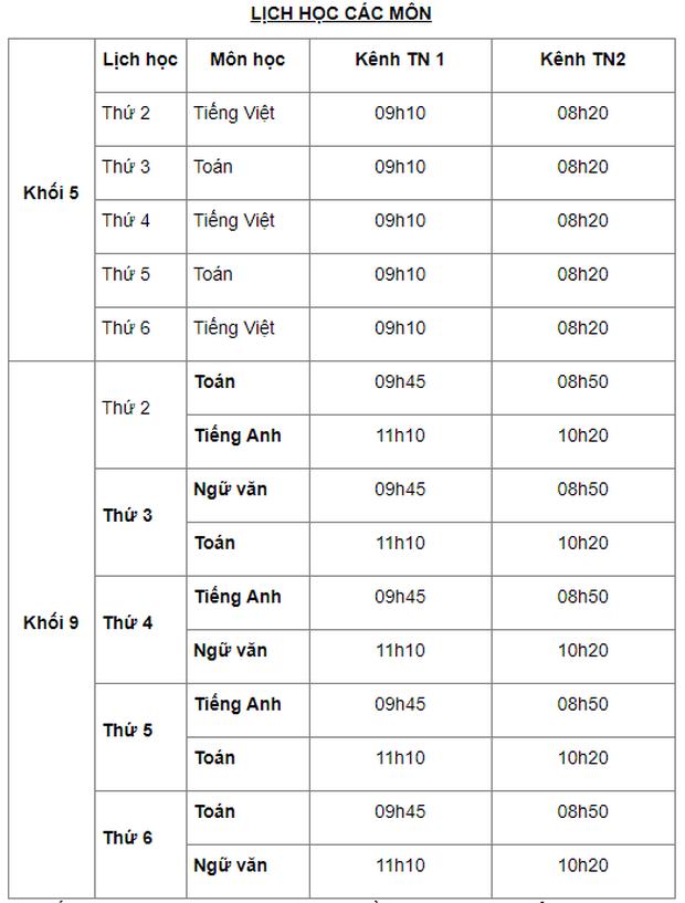 Thông tin mới nhất lịch dạy học trên truyền hình cho HS 63 tỉnh thành 12