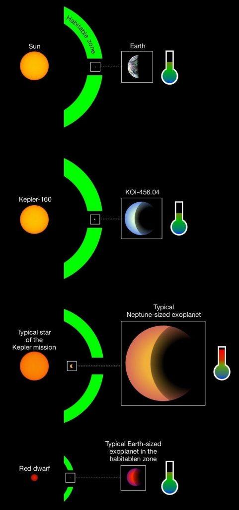 Phát hiện 'hành tinh song sinh' với Trái đất có yếu tố sự sống 2