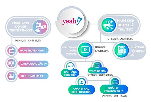 CEO Yeah1 Network: Sự cố với Youtube không ảnh hưởng nhiều đến hoạt động kinh doanh 1