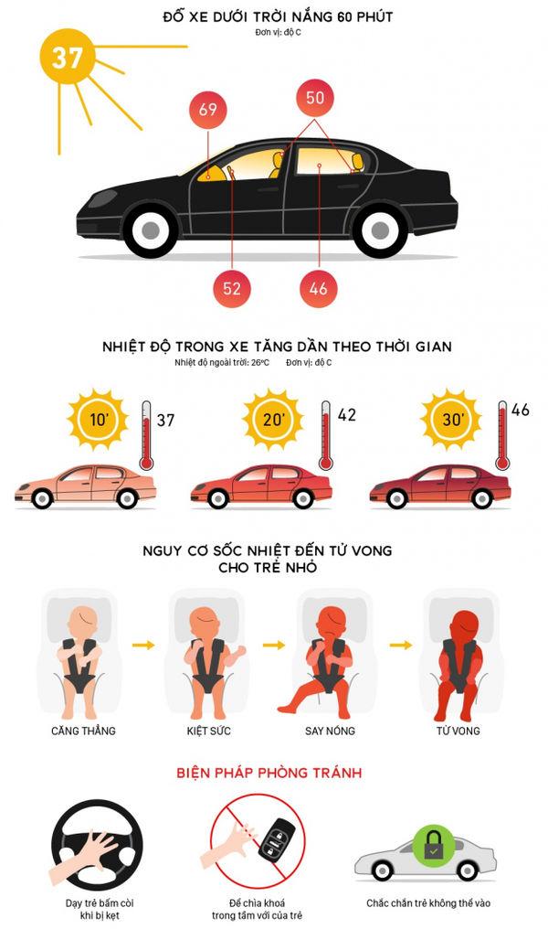 Vụ bé trai lớp 1 tử vong: Những kỹ năng cần dạy cho trẻ khi bị bỏ quên trên xe ô tô 2