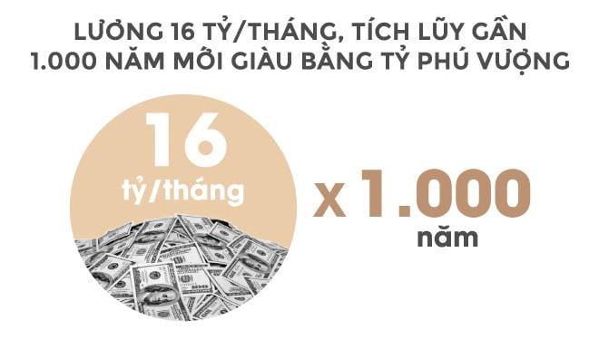 Lương 16 tỷ/tháng, bạn sẽ mất gần 1000 năm mới bằng tài sản tỷ phú Vượng 2