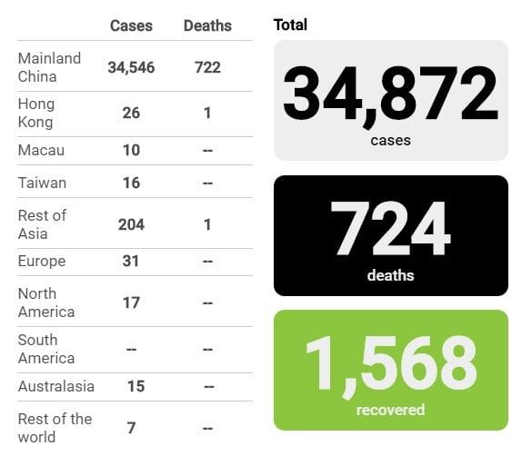 Dịch virus Corona: Số ca tử vong tăng 86 người sau 1 ngày 4