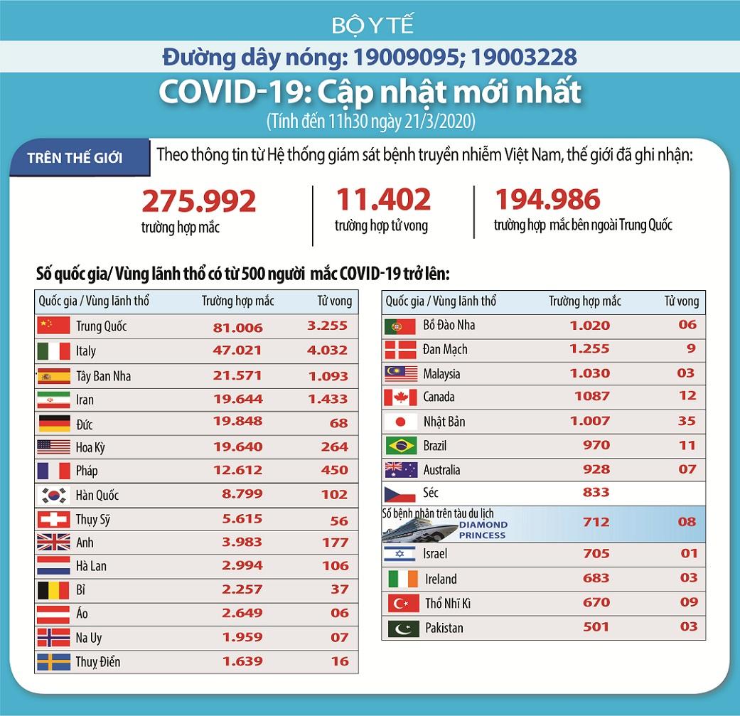 Dịch Covid-19: Singapore ghi nhận 2 ca đầu tiên tử vong, Indonesia có 32 ca 2