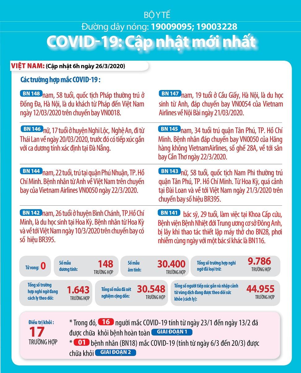 Dịch Covid-19: Việt Nam 148 ca nhiễm, số ca tử vong trên thế giới vượt 21.000 1
