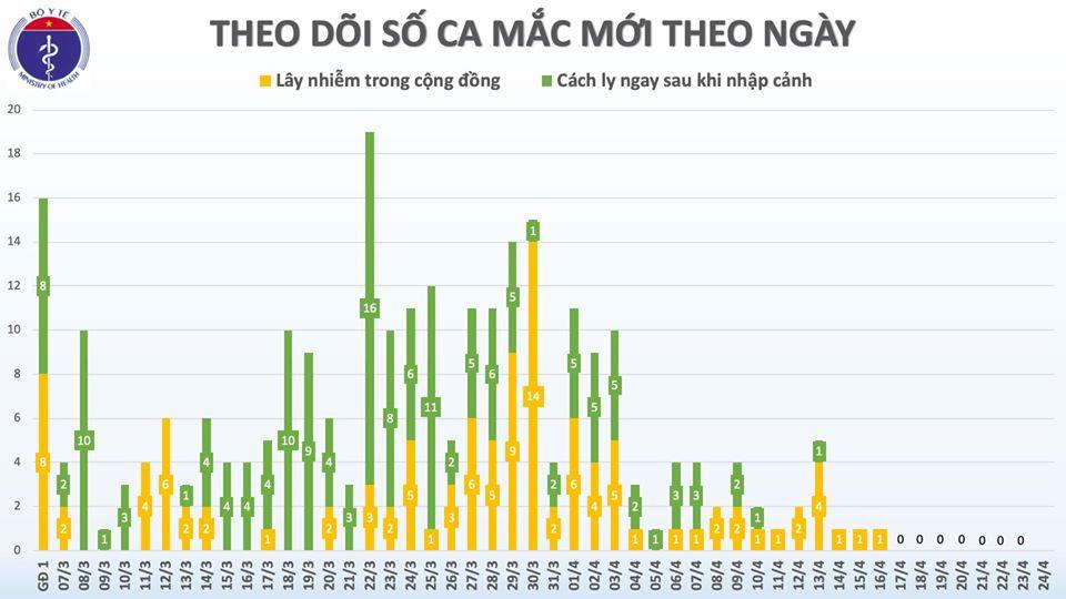 Việt Nam bước vào ngày thứ 8 liên tiếp không có ca mắc mới COVID-19 2