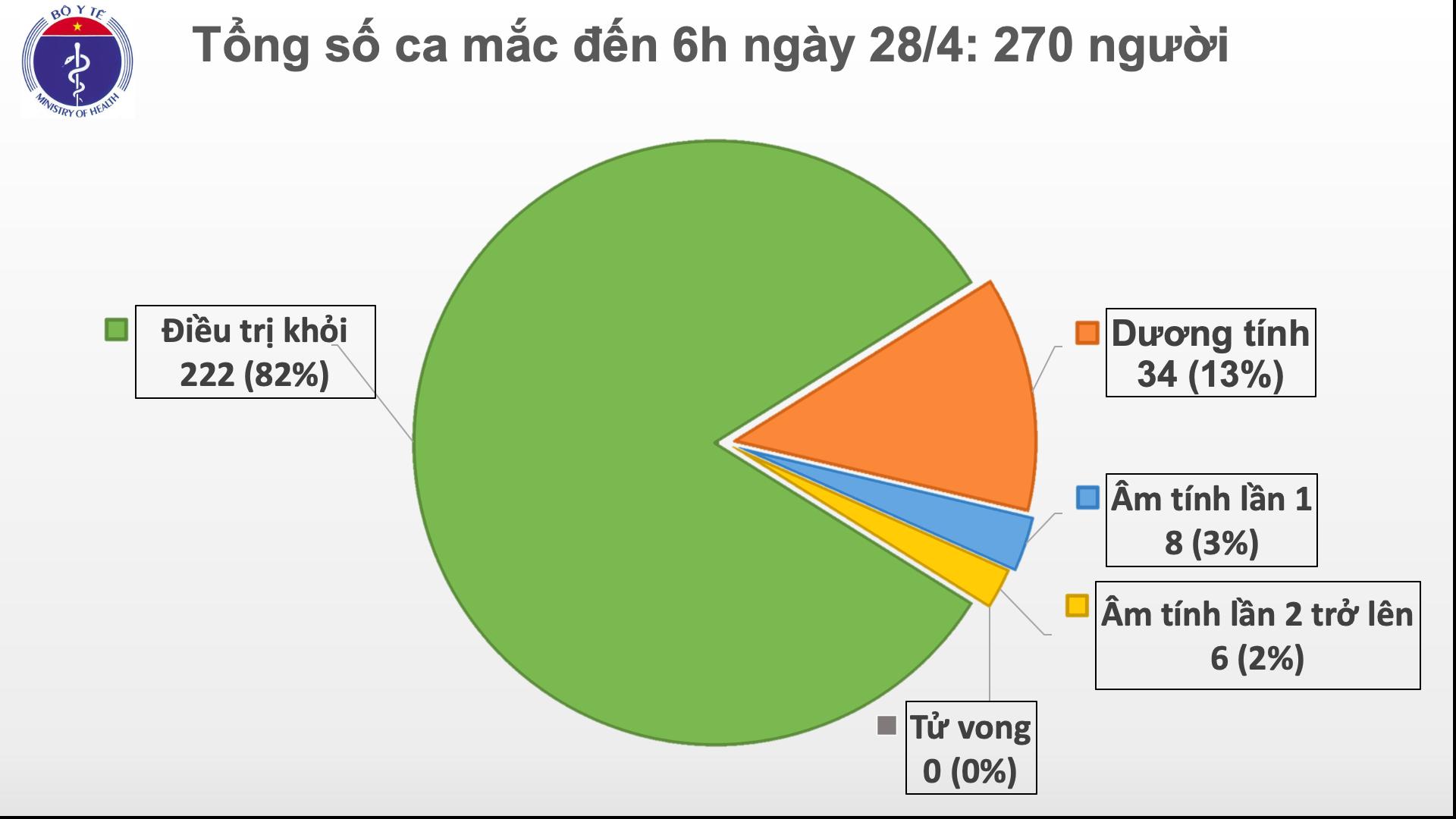 Sáng 28/4, đã 12 ngày Việt Nam không ghi nhận ca mắc mới COVID-19 trong cộng đồng 1