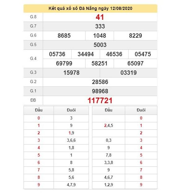 KQXSDNG 12/8 - Kết quả xổ số Đà Nẵng hôm nay ngày 12 tháng 8 năm 2020 1