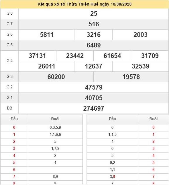 KQXSHUE 17/8 - Kết quả xổ số Thừa Thiên Huế hôm nay ngày 17/8/2020 2