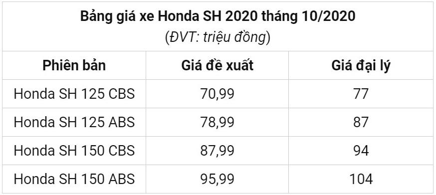 Bảng giá xe Honda SH, Honda SH Mode mới nhất tại đại lý ngày 2/10/2020: 'Đuổi nhau' giảm giá 5