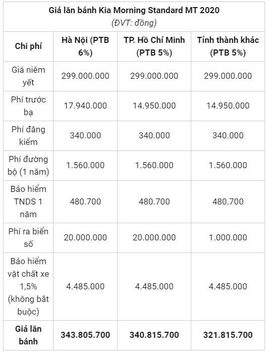 Bảng giá xe Kia Morning ngày 2/10/2020: Giá xe chưa tới 300 triệu đồng 4