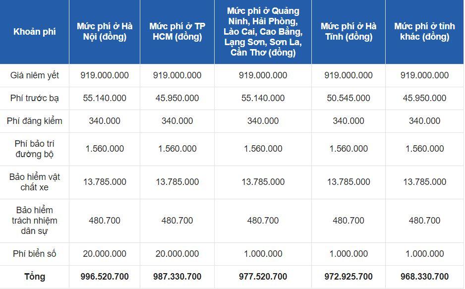 Bảng giá xe Kia Optima mới nhất tháng 10/2020: Giảm giá kết hợp ưu đãi đặc biệt 7