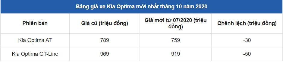 Bảng giá xe Kia Optima mới nhất tháng 10/2020: Giảm giá kết hợp ưu đãi đặc biệt 5