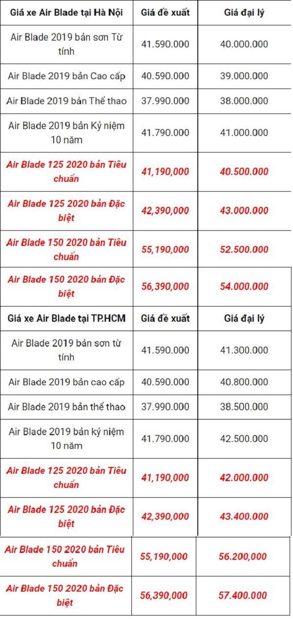 Honda Air Blade 'thất sủng' phá giá chưa từng có, từ 'con cưng hóa con ghẻ' 5