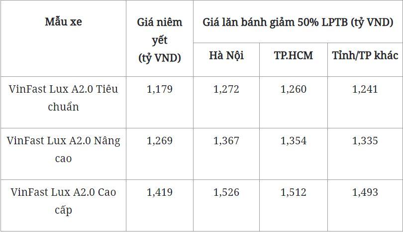 Bảng giá xe VinFast Lux A2.0 mới nhất tháng 10/2020: Thêm khuyến mại, ưu đãi 5