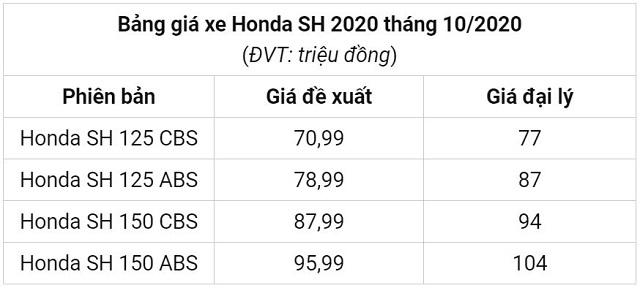 Honda SH nhập khẩu Ý phá giá 'đảo điên' chỉ bằng Honda Vision, 30 triệu đồng đã có xe về tay 5