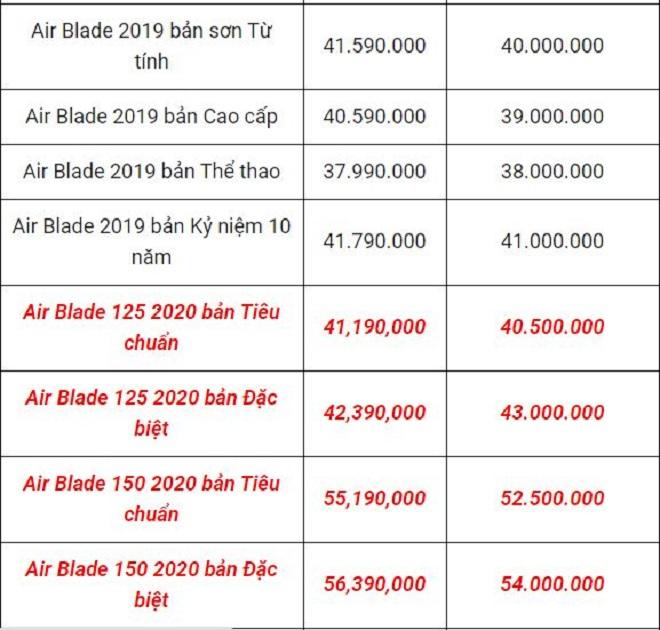 Honda Air Blade bản mới gây thất vọng về giá, ngoại hình thay đổi như không 4