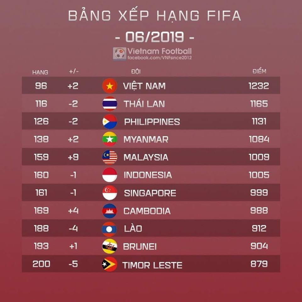 BXH FIFA tháng 6/2019: ĐT Việt Nam đạt thứ hạng cao nhất suốt 2 thập kỷ  3