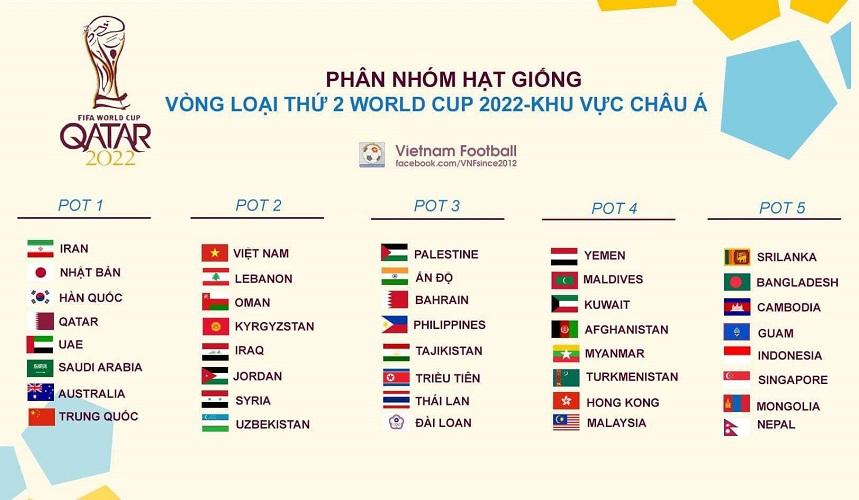 Bốc thăm thử vòng loại World Cup 2022: ĐT Việt Nam gặp vận may lớn  1