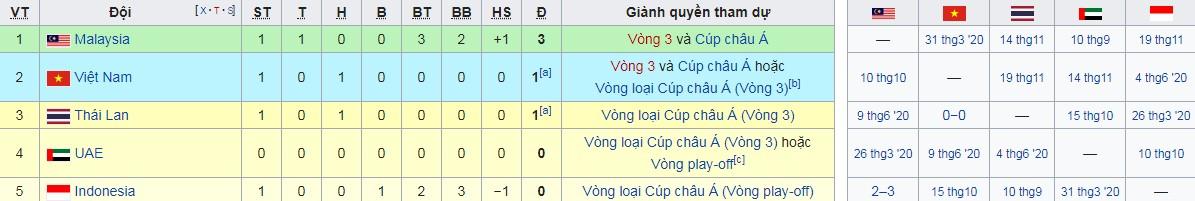 Hòa Thái Lan, ĐT Việt Nam xếp thứ mấy trên BXH vòng loại World Cup 2022? 2