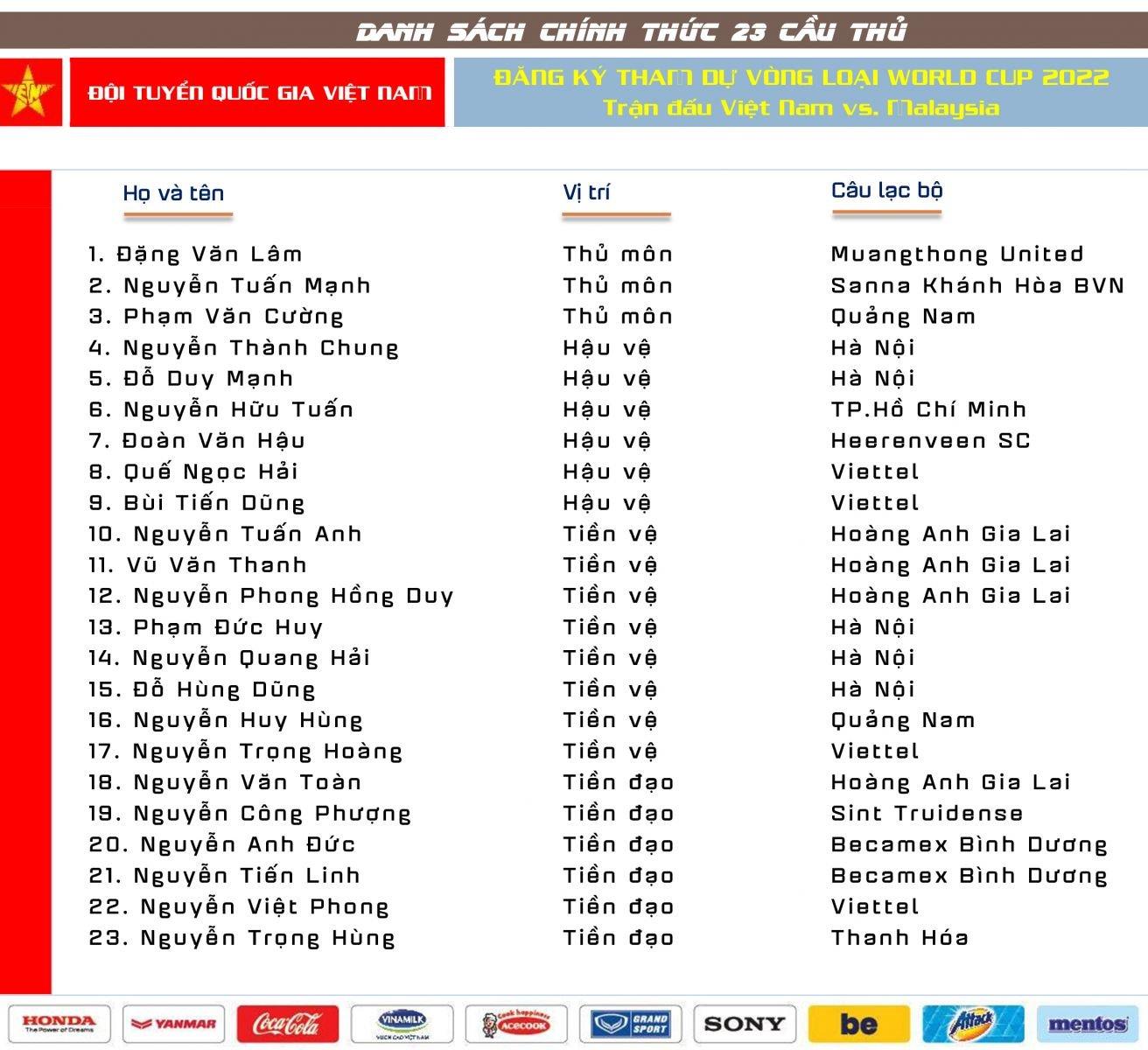 ĐT Việt Nam vs Malaysia: HLV Park Hang Seo loại thêm 2 cầu thủ 2