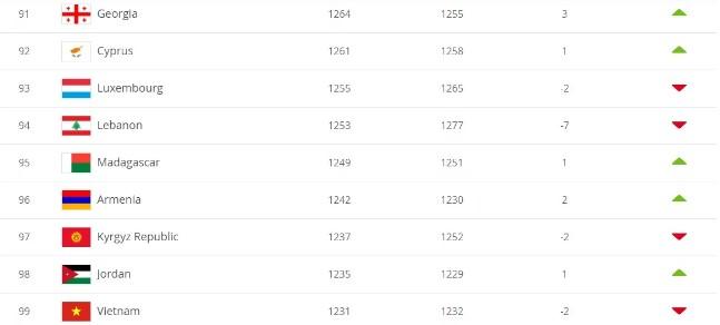 Thắng Malaysia, ĐT Việt Nam leo đến đâu trên BXH FIFA?  1