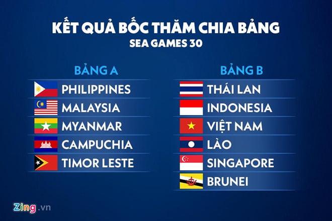 Kết quả bốc thăm SEA Games 30: U22 Việt Nam chạm trán Thái Lan 2