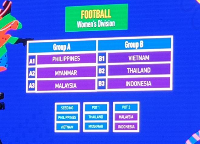 Bốc thăm SEA Games 30: U22 Việt Nam cùng bảng với Thái Lan 2