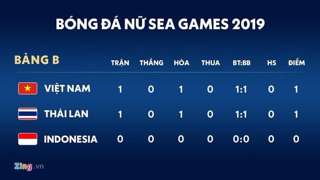Hủy diệt đội nữ Indonesia, ĐT nữ Việt Nam lọt vào bán kết SEA Games 30  3