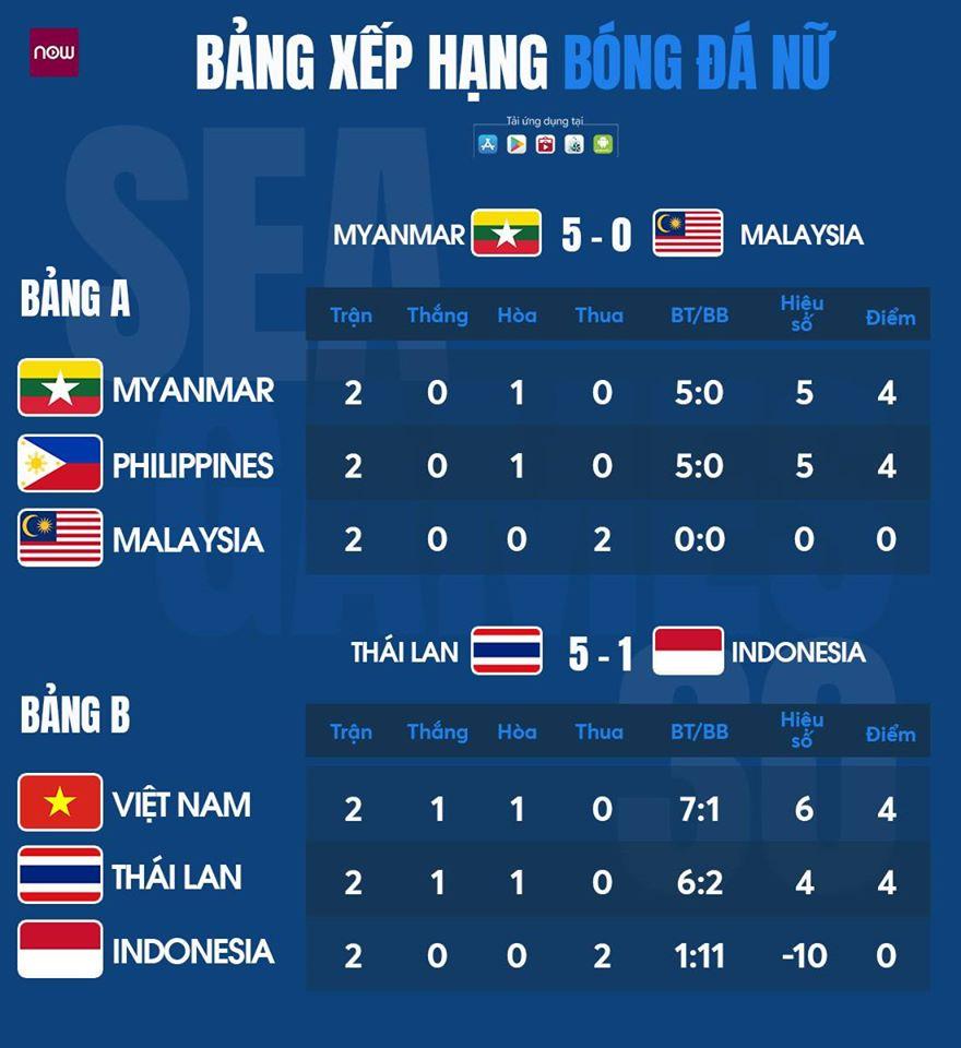 SEA Games 30: ĐT nữ Việt Nam đứng nhất bảng, đụng độ chủ nhà Philippines tại bán kết  2