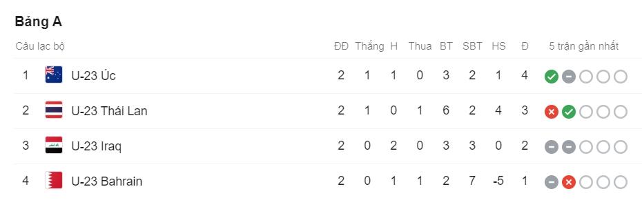 Thua Australia, U23 Thái Lan đối diện với kịch bản bị loại đau đớn nhất  1