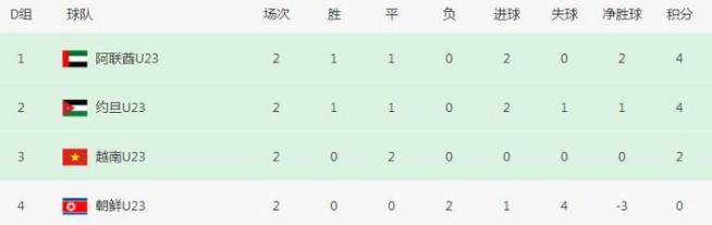 Báo Trung Quốc lên tiếng chê bai U23 Việt Nam: 'Họ cũng yếu ớt như chúng ta thôi'  1