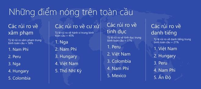 Việt Nam lọt top 5 quốc gia hành xử kém văn minh nhất trên mạng Internet  3