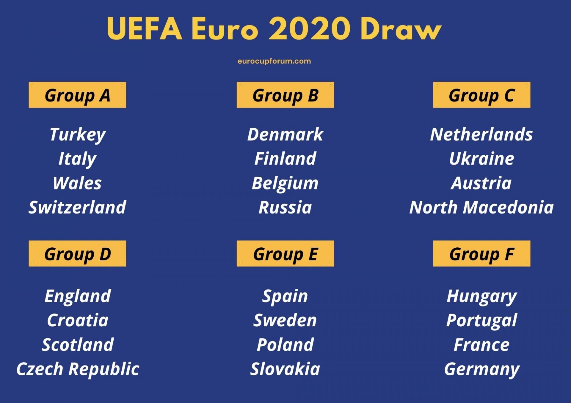 جدول مسابقات یورو 2020 ، رتبه بندی یورو 2020 بر اساس مسابقه 2