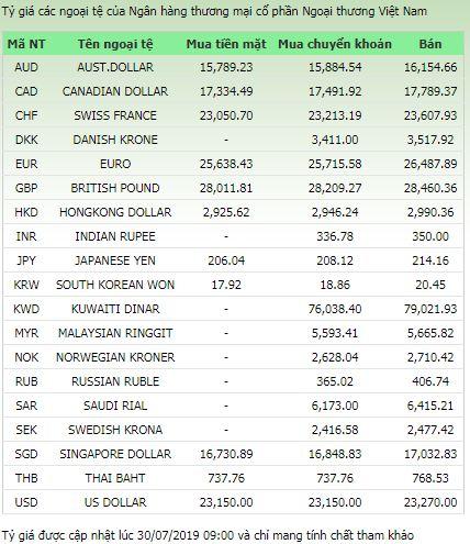 Tỷ giá ngoại tệ hôm nay ngày 30/7/2019: USD tăng dựng ngược 1